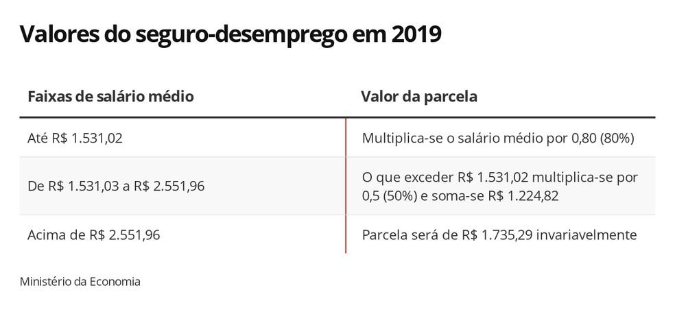Valores do seguro-desemprego em 2019 — Foto: Arte/G1