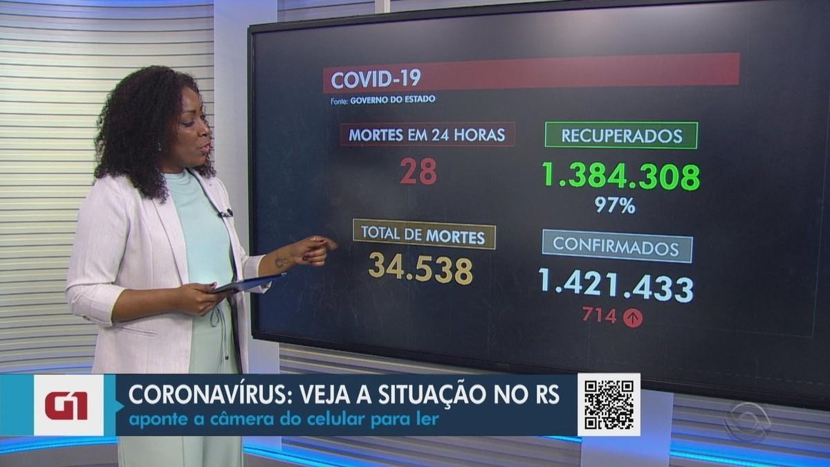 Secretaria da Saúde confirma mais 28 mortes por Covid no RS; 42% da população está vacinada