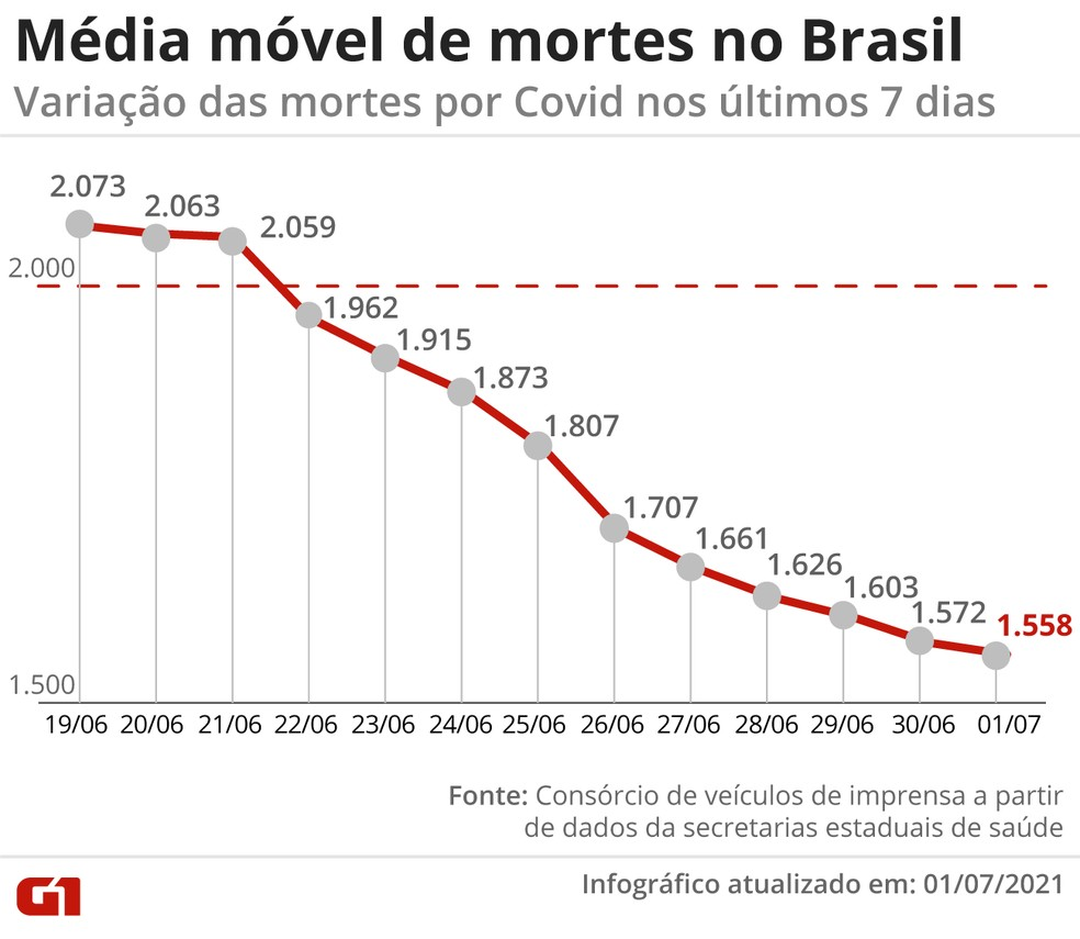 Média móvel de mortes no Brasil — Foto: Elcio Horiuchi/G1