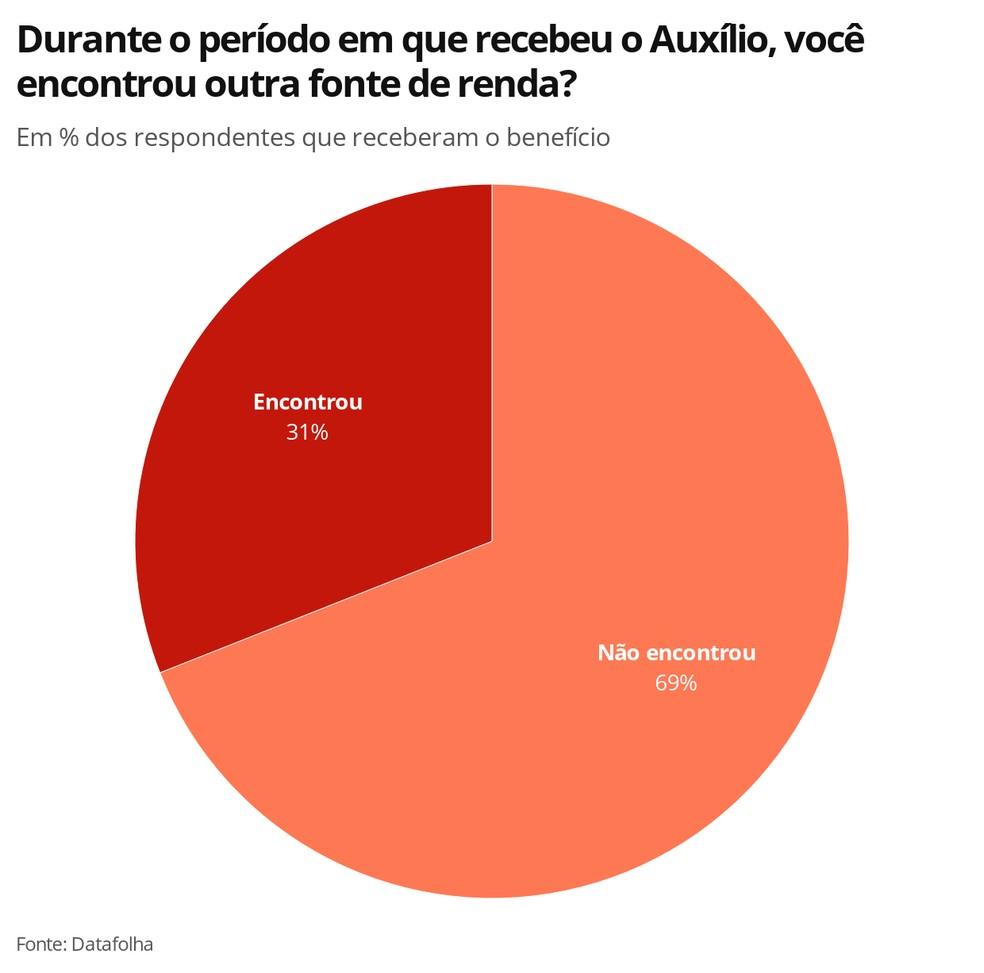 Fonte de renda X Auxílio Emergencial — Foto: Economia G1