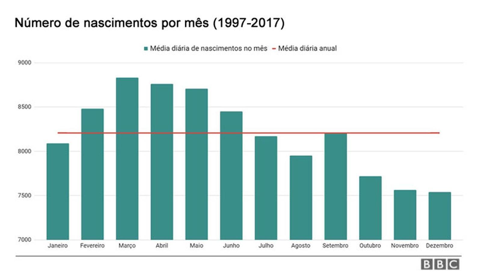 Número de nascimentos no Brasil (Foto: BBC News)