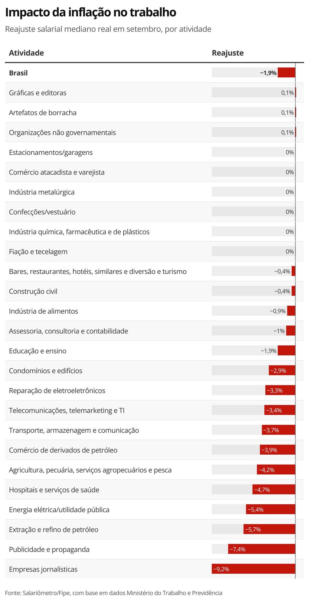 Dois terços dos reajustes salariais no Brasil ficam abaixo da inflação em setembro; veja índices por setor