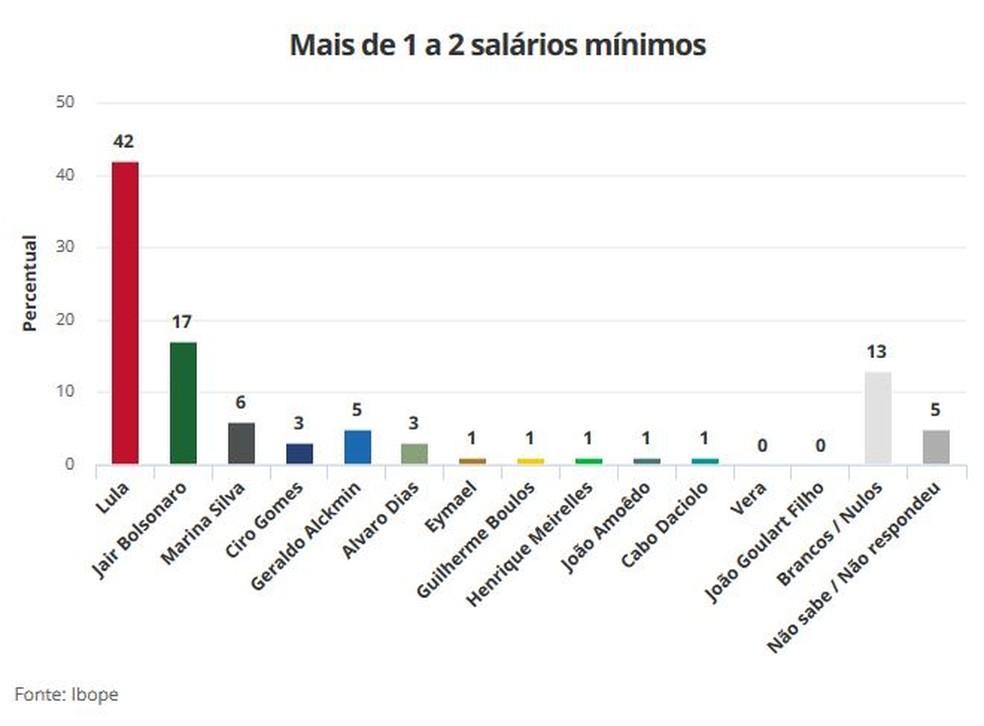 Pesquisa Ibope 21/8 para Presidência - mais de 1 a 2 salários mínimos (Foto: Arte/G1)