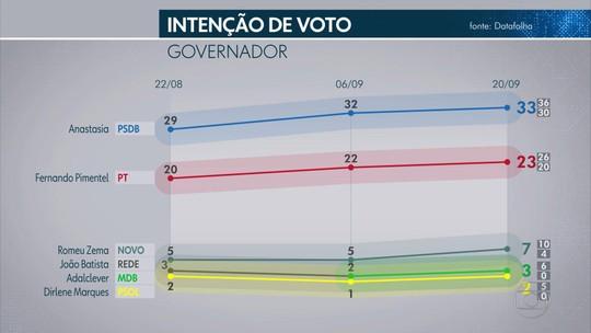 Pesquisa Datafolha em Minas Gerais: Anastasia, 33%; Pimentel, 23%