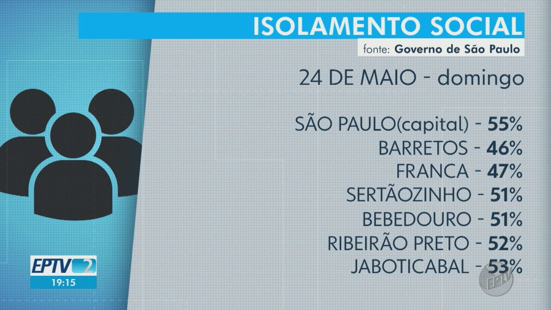 VÍDEOS: EPTV2 Ribeirão Preto de segunda-feira, 25 de maio de 2020