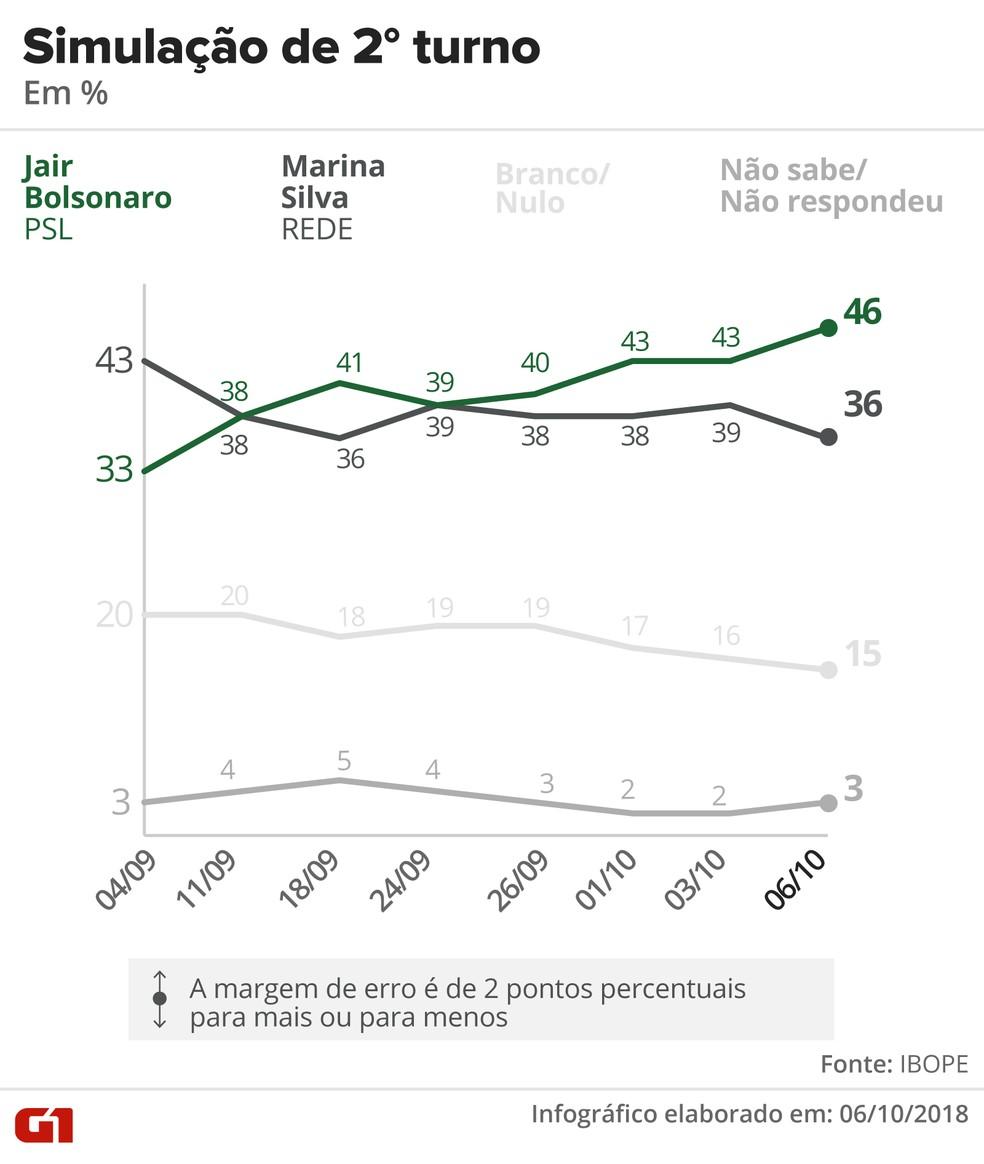 Pesquisa Ibope - 6 de outubro - simulação de segundo turno entre Bolsonaro e Marina — Foto: Arte/G1