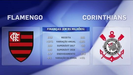 """Jornalista compara finanças de Flamengo e Corinthians: """"Bilheteria faz diferença"""""""