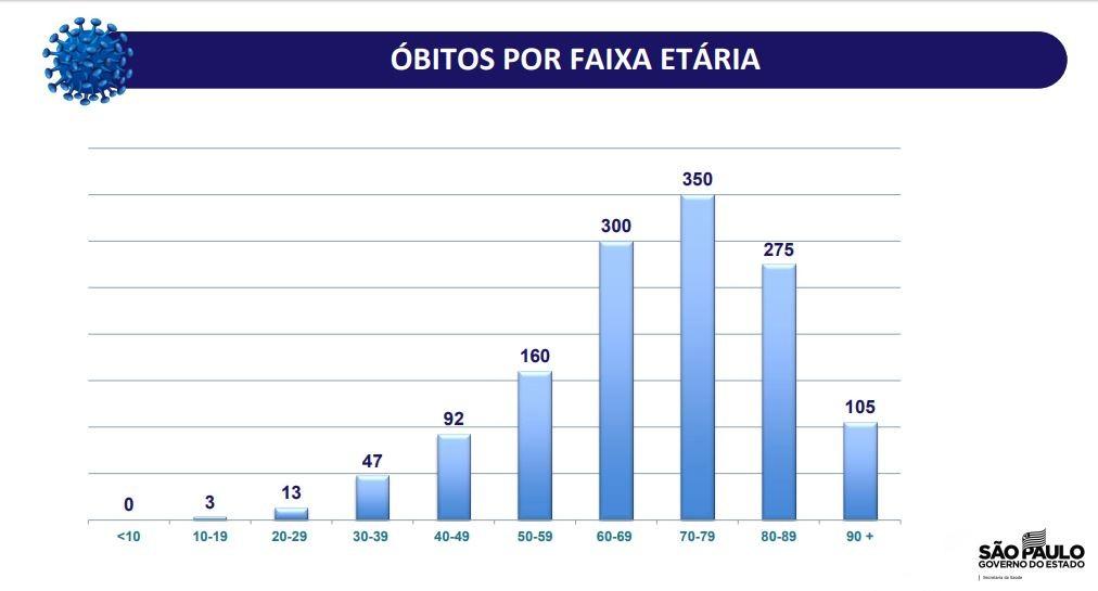 SP tem 94 casos confirmados de coronavírus em crianças de até 10 anos e 3 mortes na faixa etária de 10 a 19 anos