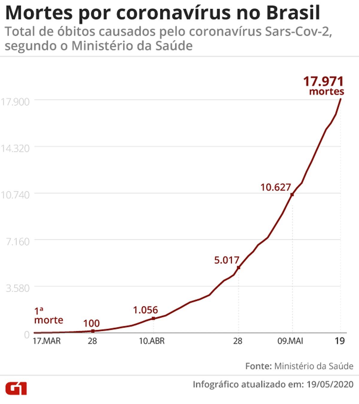 Pela 1ª vez, Brasil soma mais de mil mortes ao balanço diário e agora tem 17.971 vítimas da Covid-19