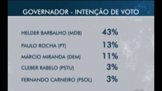 Pesquisa Ibope no PA: Helder, 43%; Paulo, 13%; Márcio, 11%