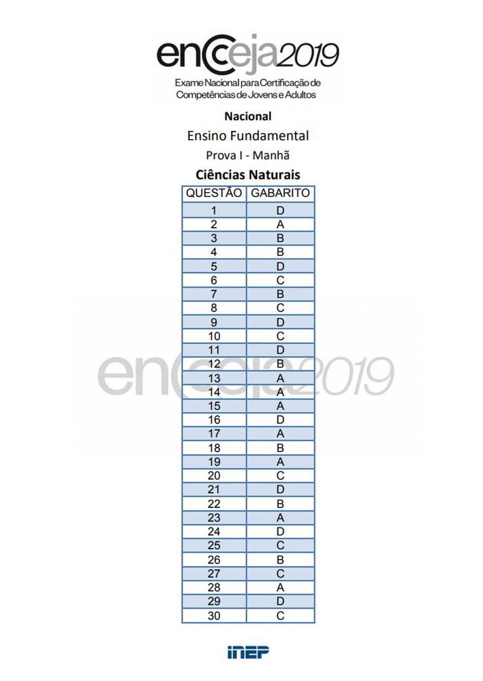 Gabarito Encceja 2019 ensino fundamental: prova de ciências naturais — Foto:  Reprodução/Inep