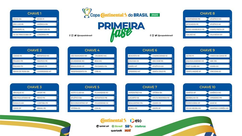 Confrontos da primeira fase da Copa do Brasil de 2020 — Foto: Copa do Brasil/Twitter