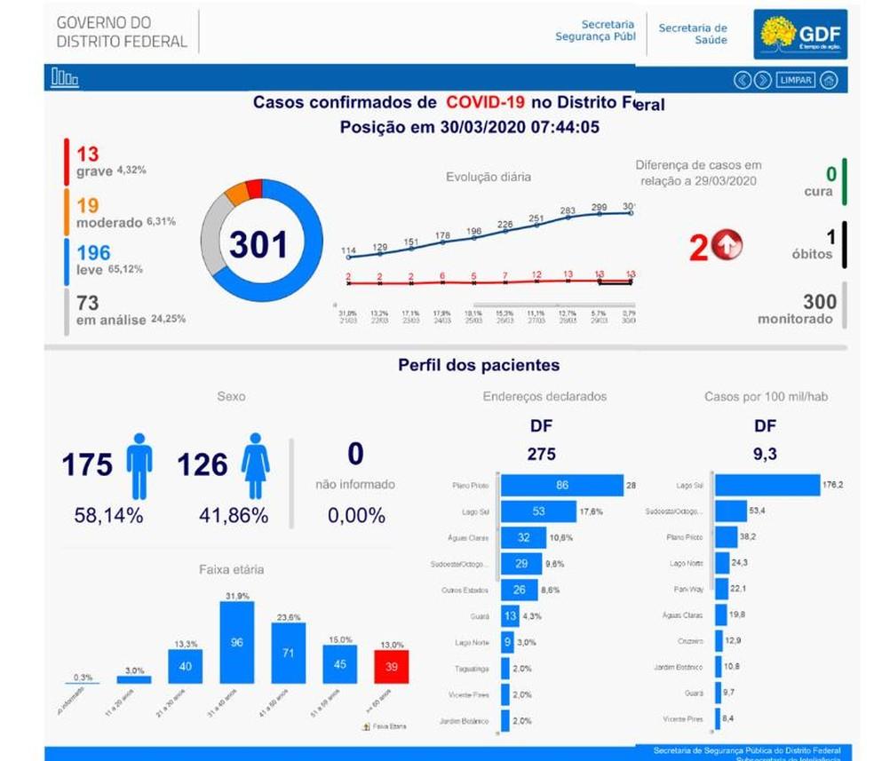 Número de casos de coronavírus no DF, em 30 de março — Foto: GDF/Divulgação