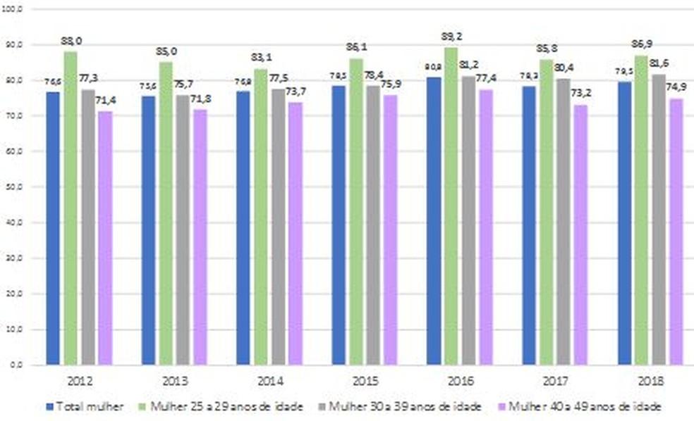 Razão (%) do rendimento médio habitual de todos os trabalhos de mulheres em relação ao de homens, segundo os grupos de idade no 4º trimestre de 2012 a 2018 — Foto: IBGE/Divulgação