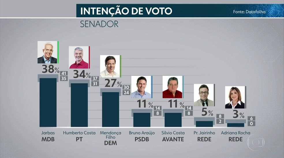 Pesquisa Datafolha para o Senado em Pernambuco — Foto: Reprodução/TV Globo