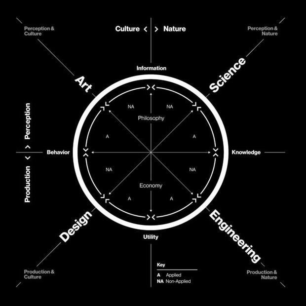 Ciclo de Krebs da criatividade, uma proposição da israelense Neri Oxman para o desenvolvimento sustentável (Foto: Neri Oxman)