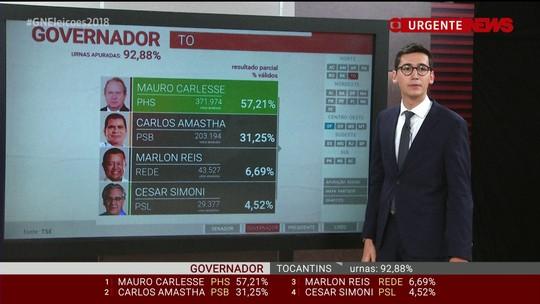 Mauro Carlesse (PHS) é reeleito governador do Tocantins