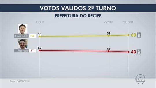 Datafolha, votos válidos: Geraldo Julio tem 60% e João Paulo, 40%