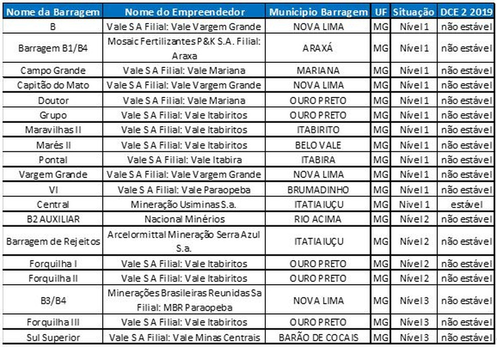 Barragens em nível de emergência interditadas pela Agência Nacional de Mineração (ANM) — Foto: Agência Nacional de Mineração/Divulgação