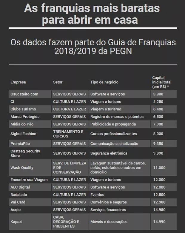 15 microfranquias (Foto: Divulgação)