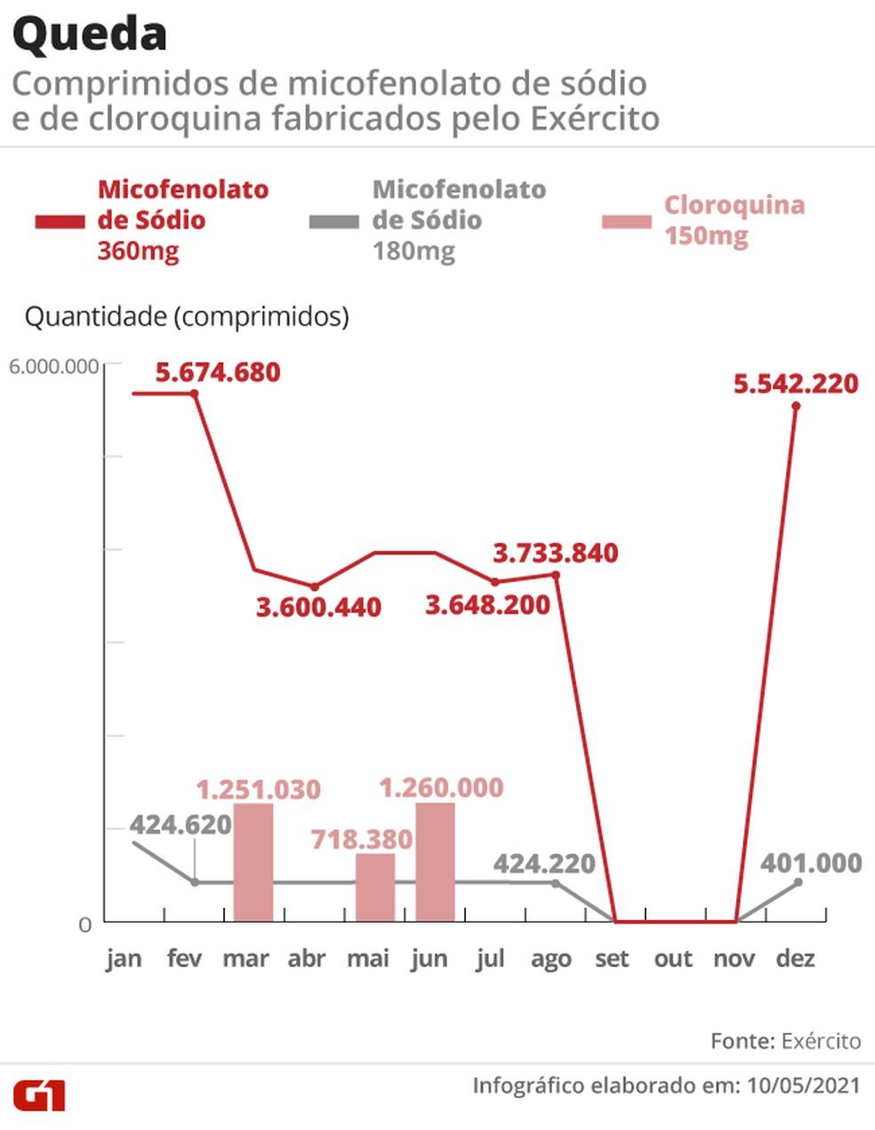 Infográfico mostra a produção de micofenolato e cloroquina pelo Exército — Foto: Editoria de Arte/G1