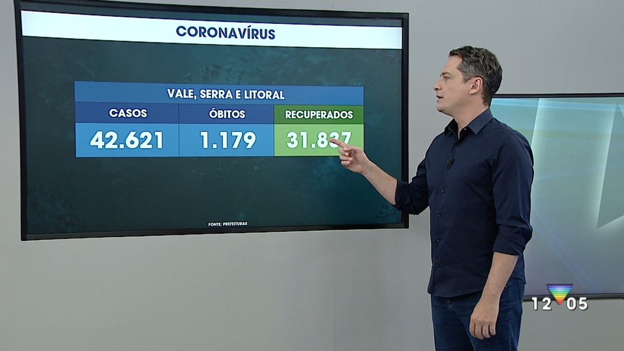 Atualização dos casos de coronavírus do Vale do Paraíba e região