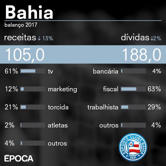 As finanças do Bahia em 2017 (Foto: ÉPOCA)