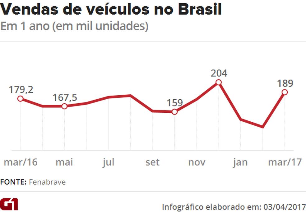 Vendas de veículos nos últimos 12 meses (Foto: G1)