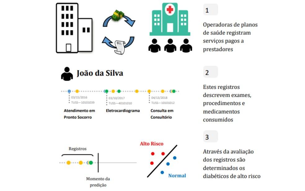 Fluxograma explicativo de como programa que prevê piora no quadro de diabéticos funciona — Foto: Arquivo pessoal/Rafael Teixeira