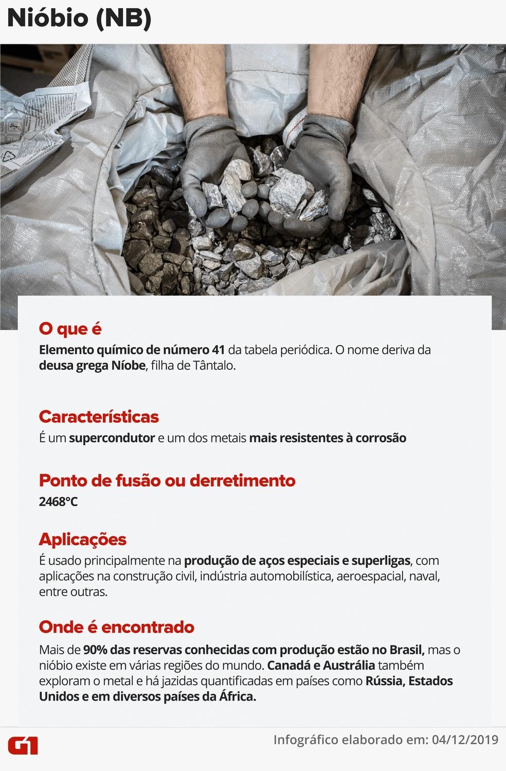 — Foto: Infografia: Juliane Souza/G1