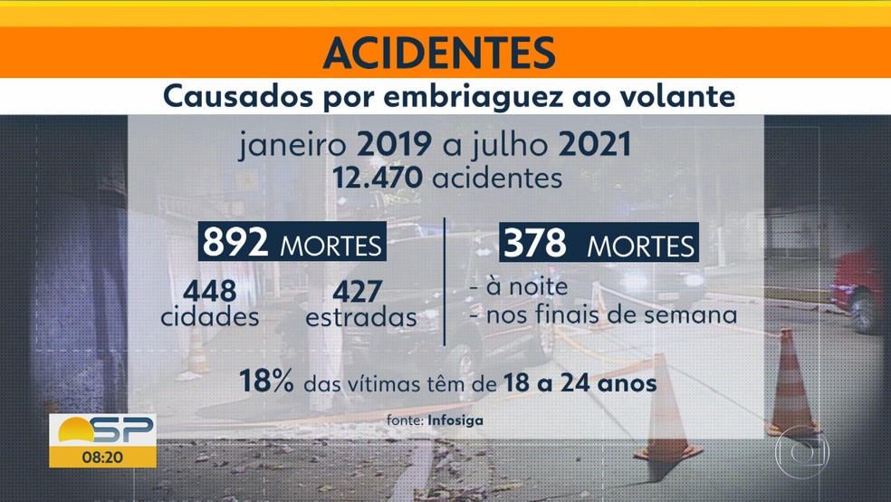 Acidentes causados por embriaguez ao volante em SP — Foto: Reprdoução/TV Globo