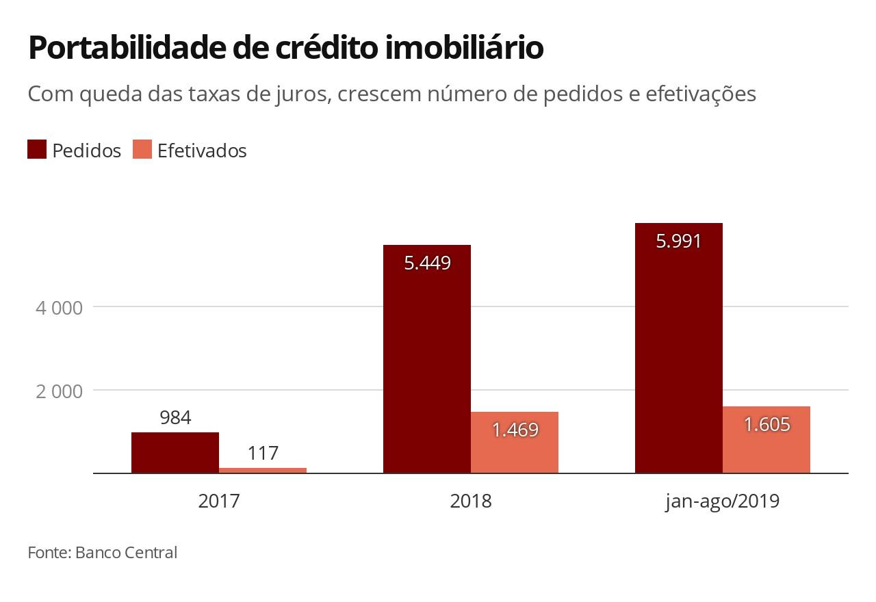 Com queda dos juros, portabilidade de financiamento imobiliário cresce 102% em 2019 - Notícias - Plantão Diário