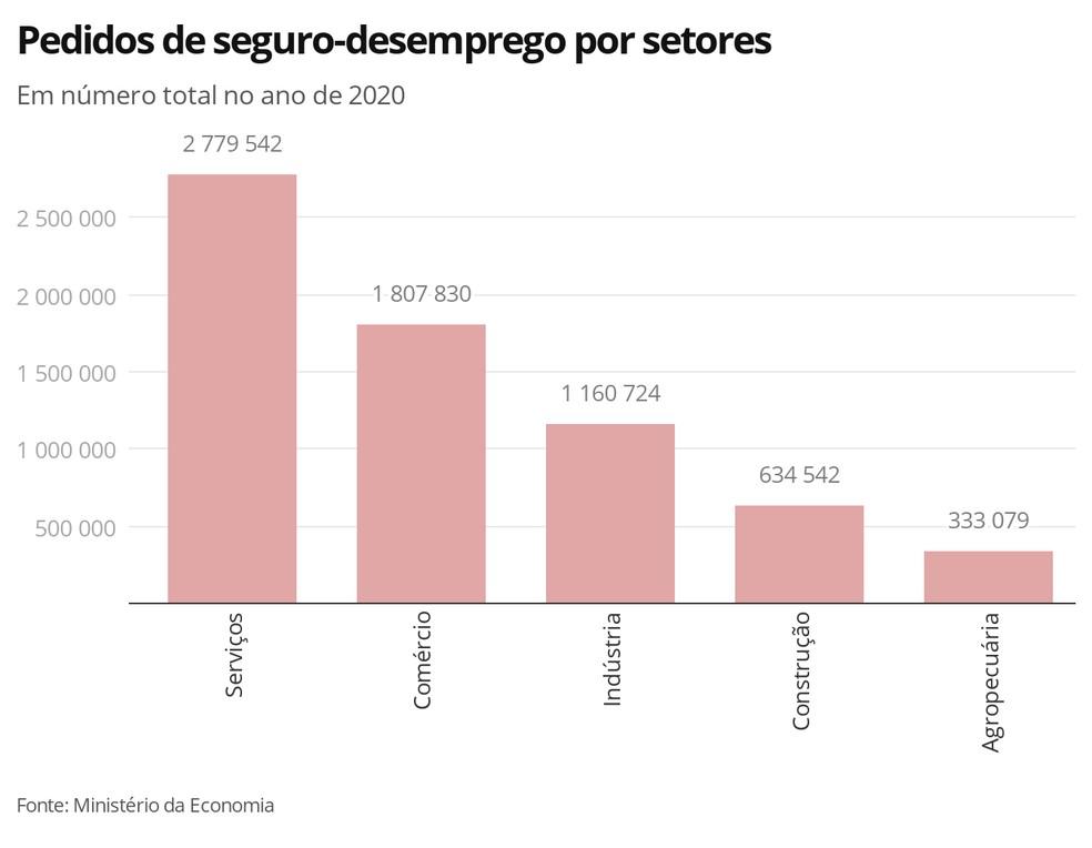 Pedidos de seguro-desemprego por setores — Foto: Economia G1