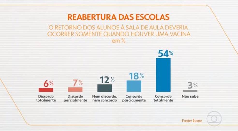 Ibope: reabertura das escolas — Foto: Reprodução/Bom Dia Brasil