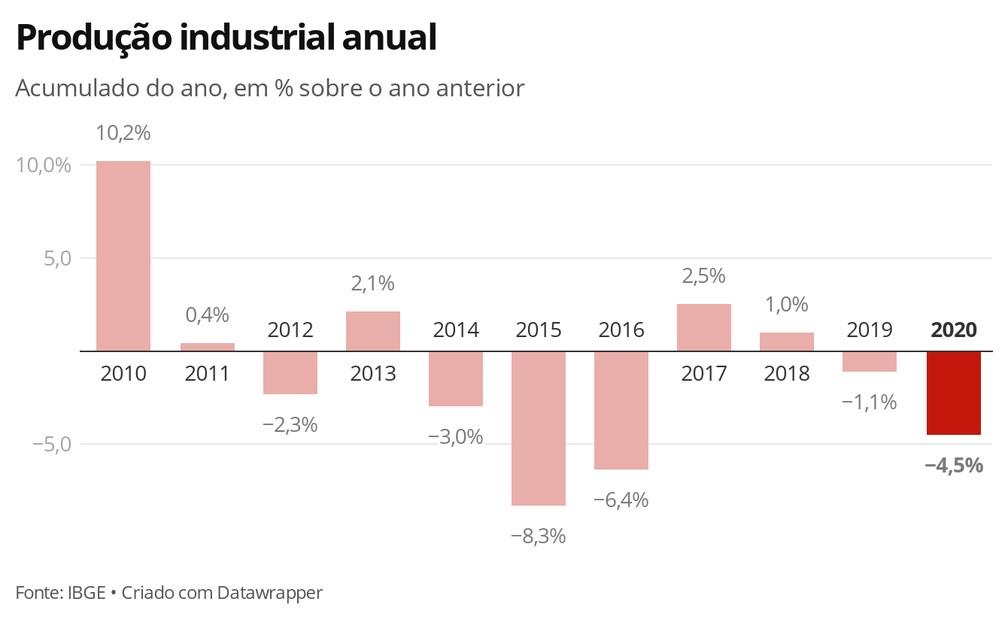 Produção industrial anual — Foto: Economia G1
