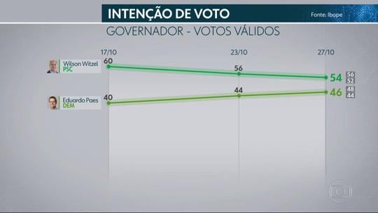 Ibope no Rio de Janeiro, votos válidos: Witzel, 54%; Paes, 46%