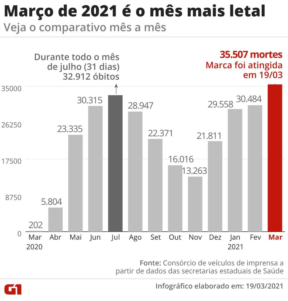 Infográfico mostra que, mesmo 12 dias antes de terminar, março já é o mês mais letal da pandemia no Brasil, com 35.507 mortes pela Covid-19. — Foto: Guilherme Luiz Pinheiro/G1