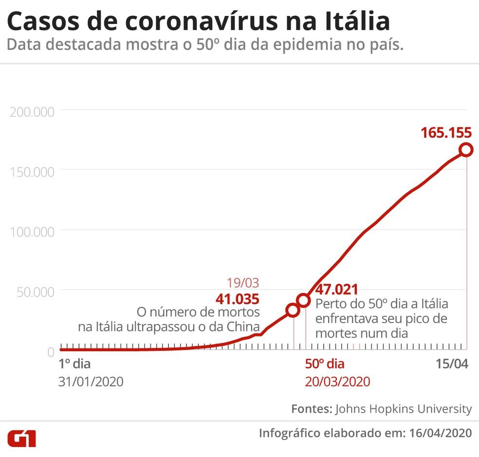 Casos de coronavírus na Itália — Foto: G1