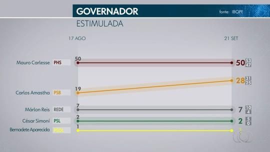 Pesquisa Ibope para o Senado no Tocantins: Vicentinho, 34%; Irajá, 24%; Eduardo Gomes, 23%
