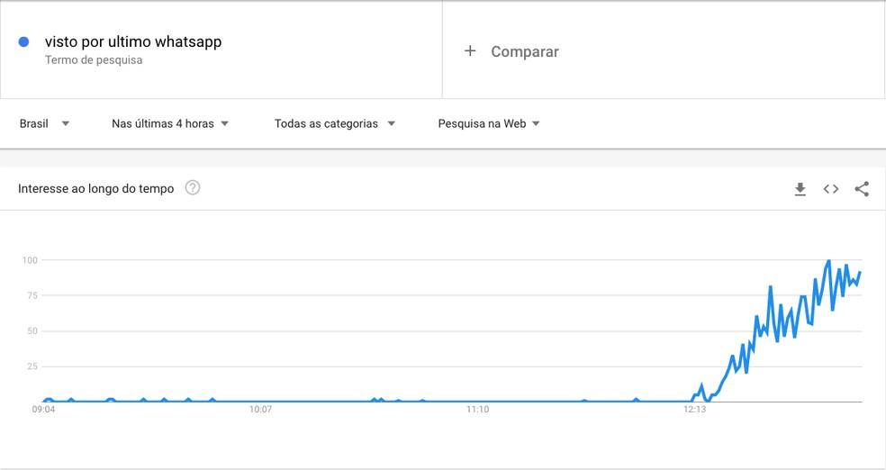 Google Trends mostra pico de procura para