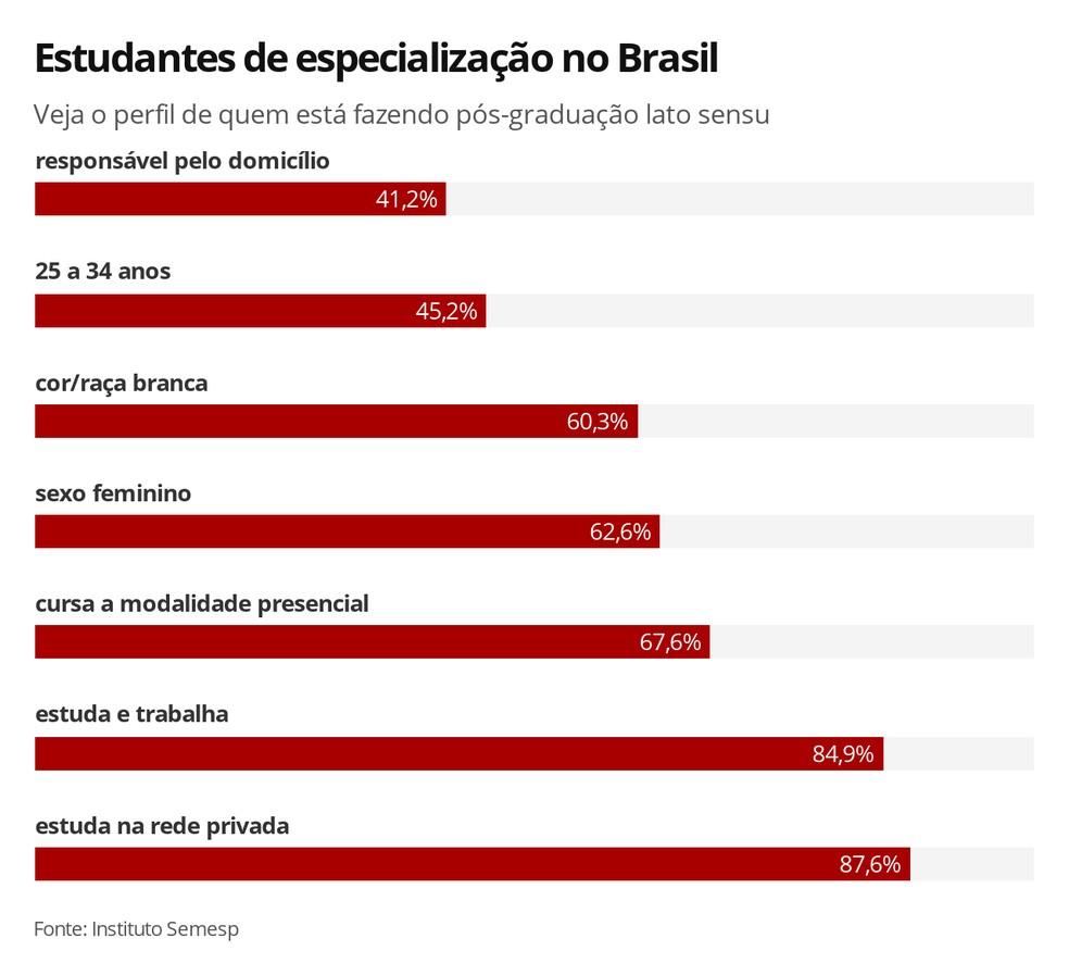 Veja o perfil dos estudantes de especialização lato sensu no Brasil, segundo o Instituto Semesp — Foto: Ana Carolina Moreno/G1
