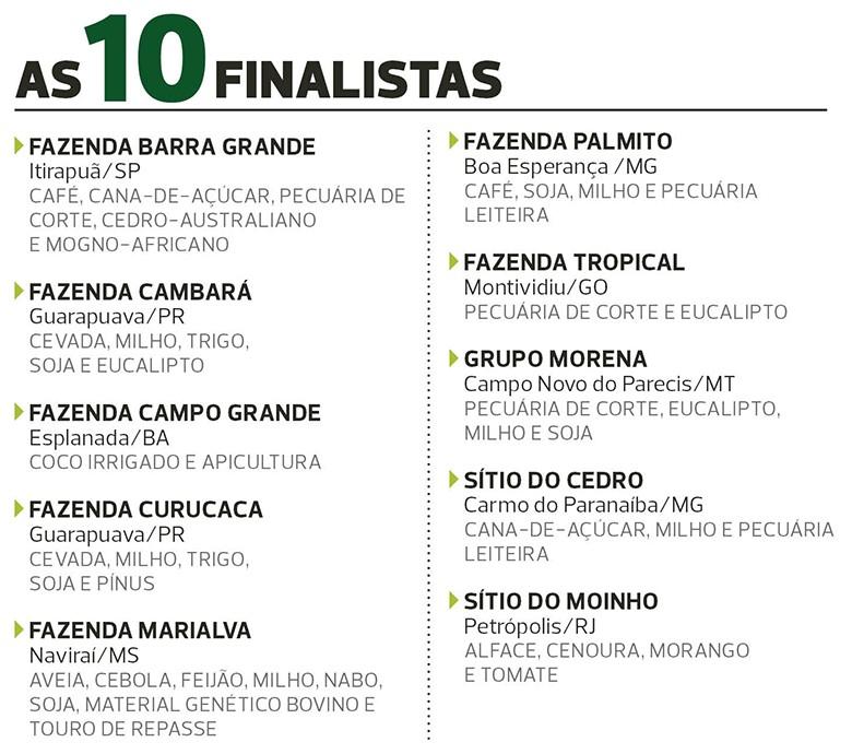 finalistas-fazenda sustentável-2018 (Foto: Globo Rural/Ed. Globo)