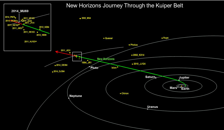 Gráfico da NASA mostra trajetória da sonda New Horizons para além do Cinturão de Kuiper (Foto: JPL/NASA)