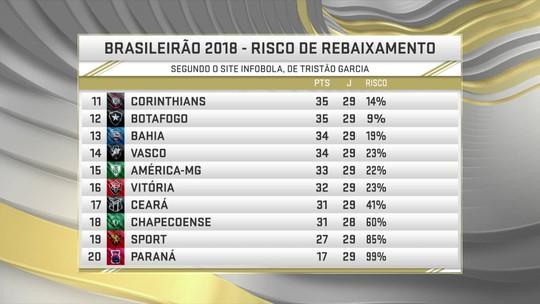 Comentaristas analisam risco de rebaixamento do Corinthians