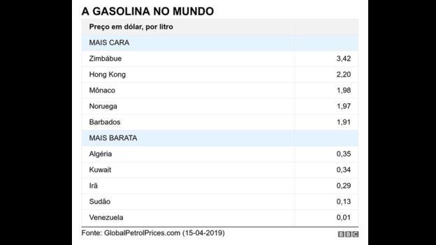Preço da gasolina no mundo (Foto: BBC)