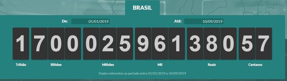 Impostômetro alcançou R$ 1,7 trilhão na manhã desta terça-feira (10) — Foto: Impostômetro/Reprodução