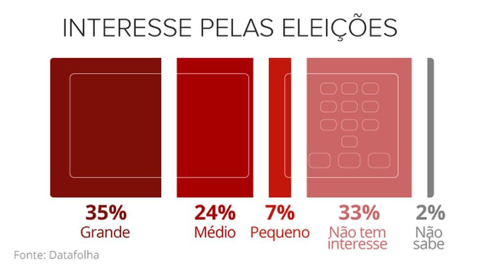 Interesse pelas eleições (Foto: Editoria de Arte/G1)