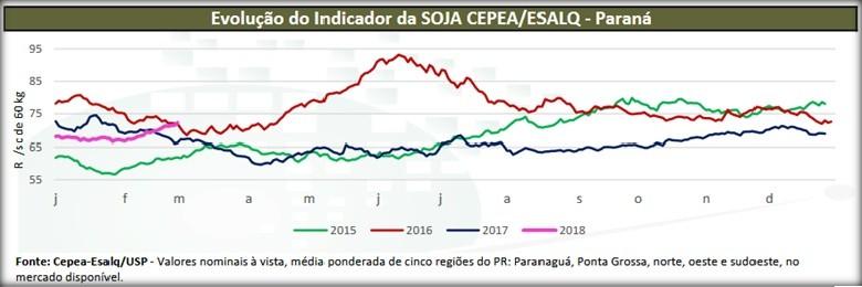 Evolução do indicador da soja CEPEA/ESALQ (Foto: Redação Globo Rural)