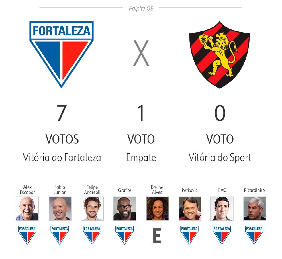 Palpite ge 3ª rodada: Fortaleza x Sport — Foto: ge