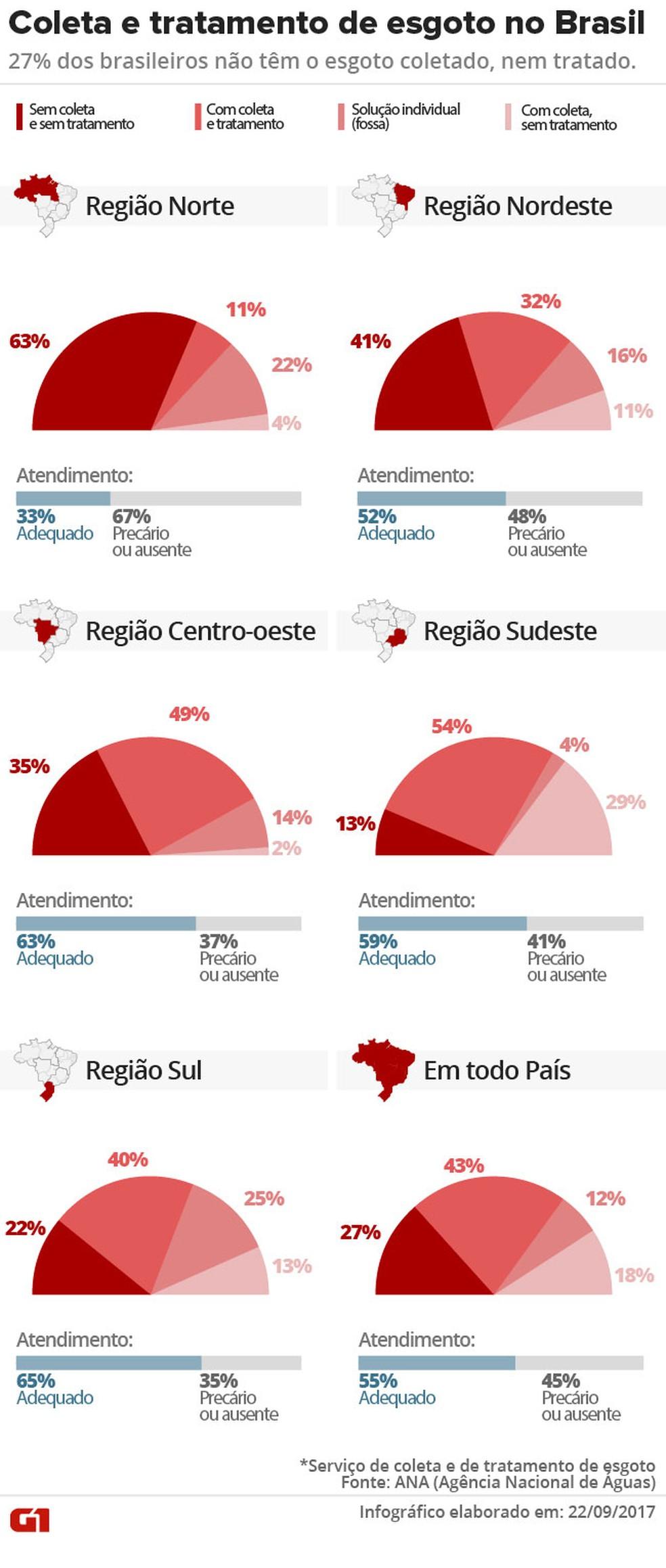 Esgoto Brasil (Foto: Editoria de Arte/G1)